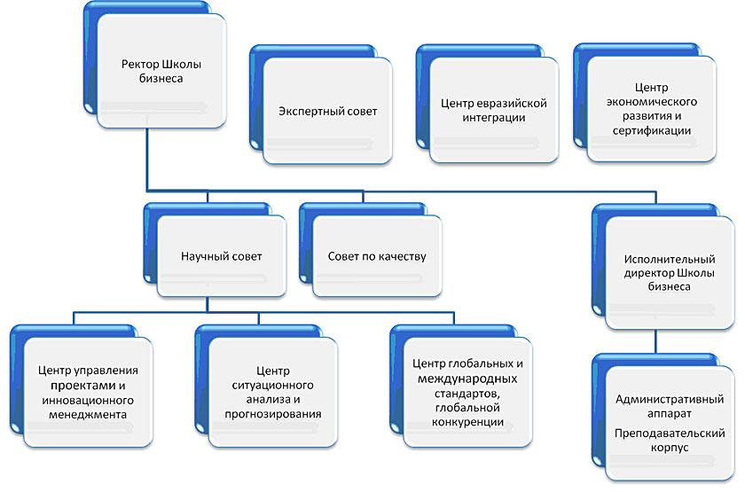 Руководство и структура Школы бизнеса (Учебного центра)